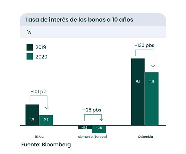 tasas de interés a 10 años