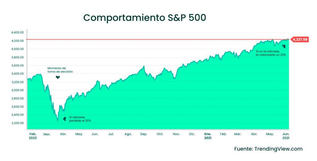 Comportamiento S&P500
